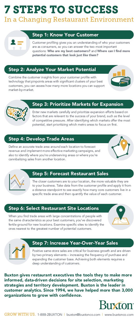 Infographic sharing the 7 steps to success in a changing restaurant environment. 1. Know Your Customer. 2. Analyze Your Market Potential. 3. Prioritize Markets for Expansion. 4. Develop Trade Areas. 5. Forecast Restaurant Sales. 6. Select Restaurant Site Locations. 7. Increase Year-Over-Year Sales.