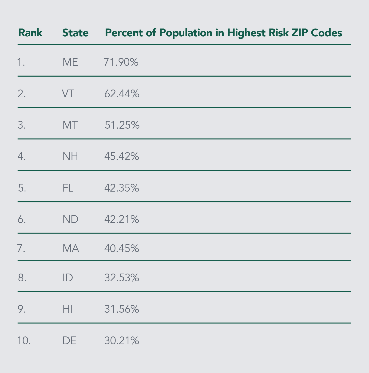 Buxton COVID-19 Risk Rankings for Highest Risk States