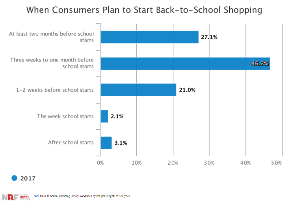 NRF Back-to-School Spending Survey, conducted by Prosper Insights & Analytics