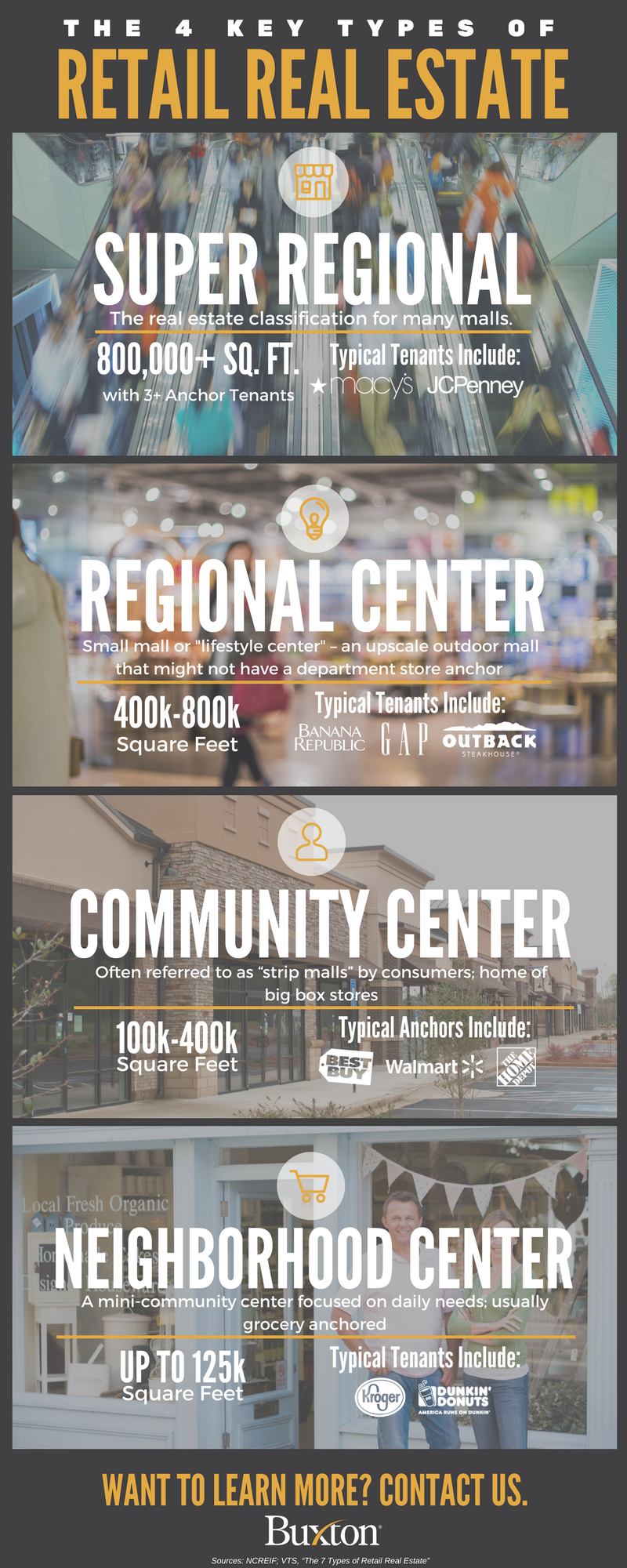 A look at the four key types of retail real estate: Super regional, regional, neighborhood and community centers.
