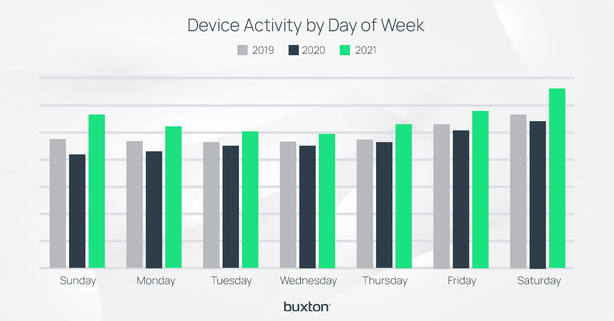 Device activity by day of week, comparing April 2019, April 2020, and April 2021 in a bar chart
