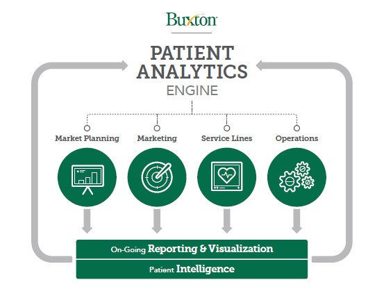image of Buxton's Patient Analytics Engine Process - including market planning, marketing, service lines, operations to feed the engine