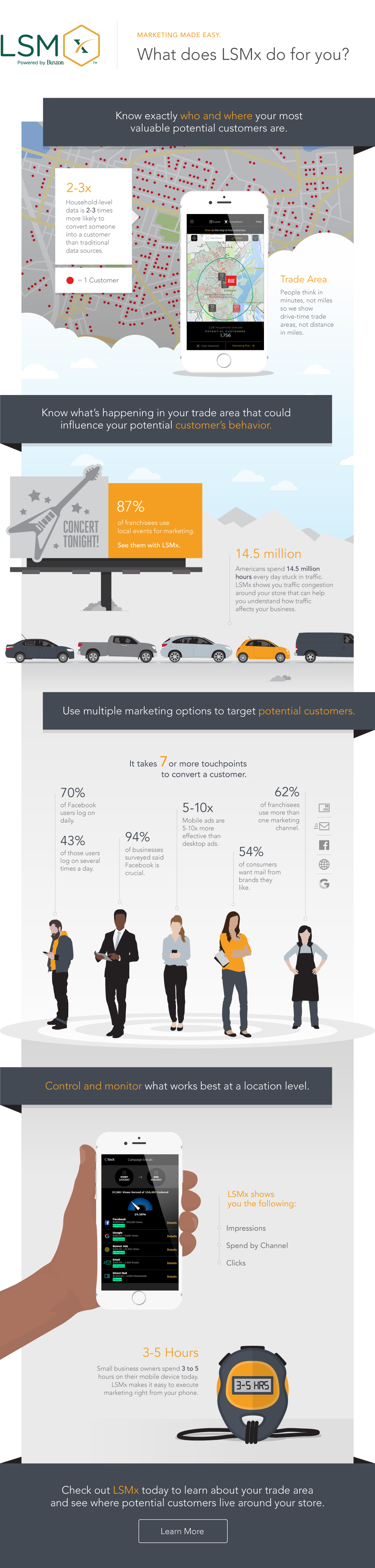 Local Store Marketing Infographic